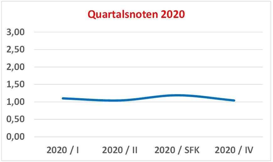Q-Noten 2020